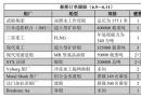 新船订单跟踪(6.5―6.11)
