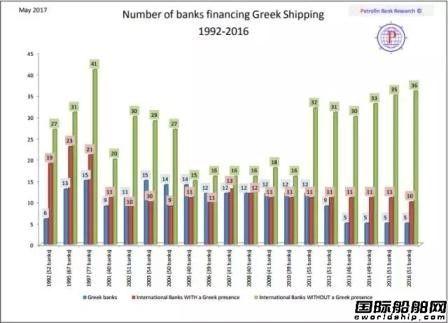 希腊船东:船舶融资更青睐经济型船