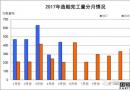 1-5月船舶工业经济运行情况