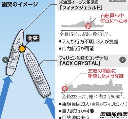 美军舰与货船相撞续:舰长受伤