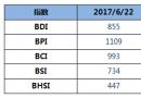 BDI指数周四上升11点至855点