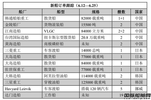 新船订单跟踪(6.12—6.25)
