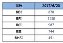 BDI指数上周五上升15点至870点