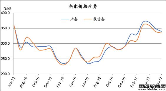 废钢船市场统计(6.10-6.16)