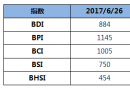 BDI指数三连涨至884点
