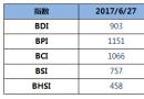 BDI指数四连涨至903点