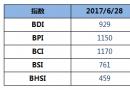 BDI指数五连涨至929点