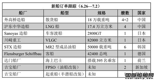 新船订单跟踪(6.26—7.2)