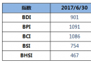 BDI指数上周五下跌19点至901点