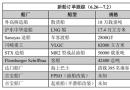 新船订单跟踪(6.26―7.2)