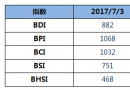 BDI指数三连跌至882点