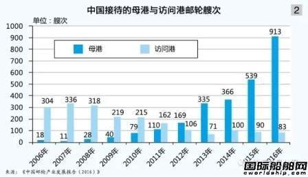 中国邮轮市场已达上限?