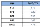 BDI指数四连跌至871点