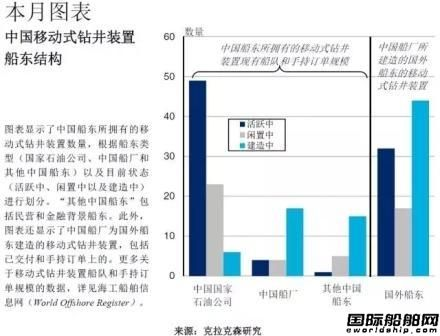 移动钻井装置市场,中国队表现如何?
