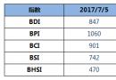 BDI指数五连跌至847点