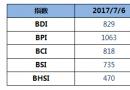 BDI指数六连跌至829点