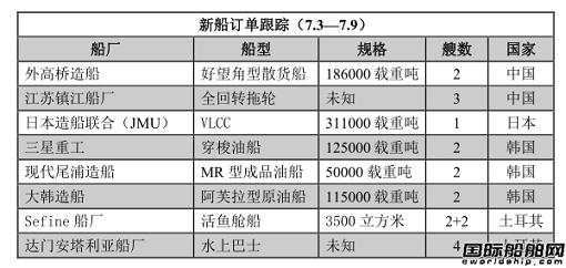 新船订单跟踪(7.3—7.9)