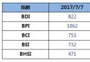 BDI指数七连跌至822点