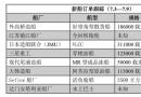 新船订单跟踪(7.3―7.9)