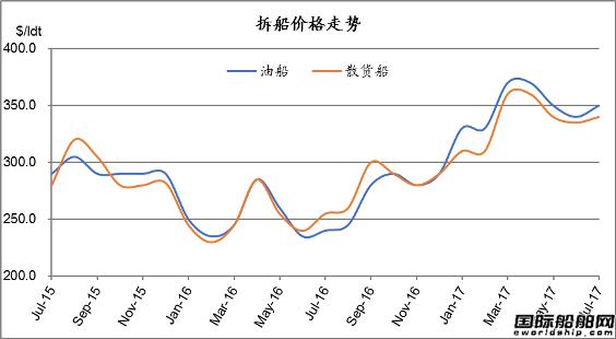 废钢船市场统计(7.1-7.7)