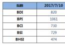 BDI指数八连跌至820点