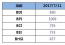 BDI指数周二上升10点至830点