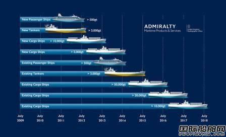 全球近四分之三货船已换用ECDIS