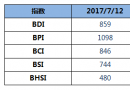 BDI指数周三大涨29点至859点