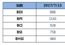 BDI指数三连涨至888点