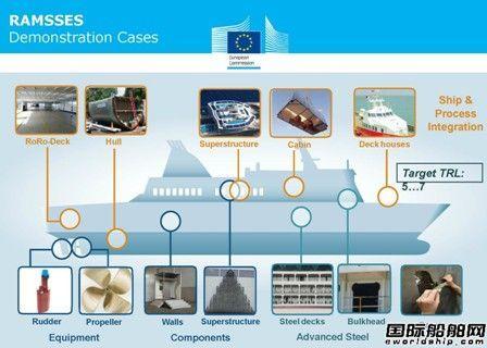 欧盟出资研发新造船材料