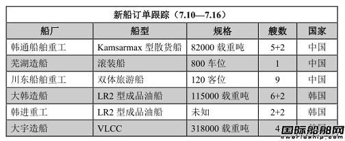 新船订单跟踪(7.10—7.16)