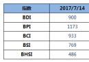 BDI指数四连涨破900点