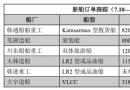新船订单跟踪(7.10―7.16)