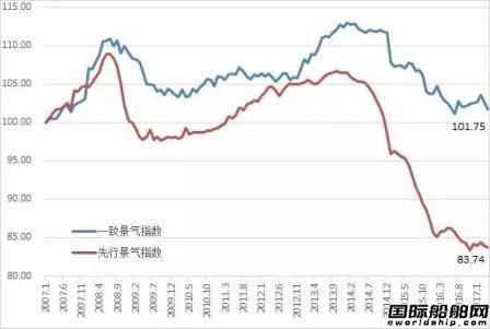 海工市场上半年接单金额大幅提升