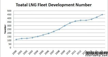 全球LNG运输船市场现状及前景