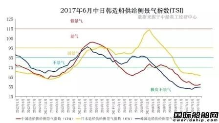 6月中日韩三国造船景气指数仍极度不景气
