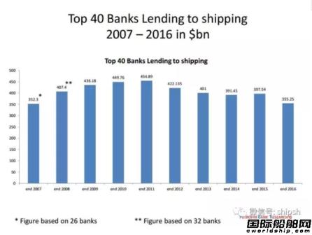 全球前40大船舶融资银行名单揭晓