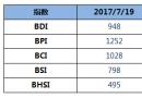 BDI指数七连涨至948点