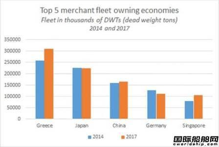 联合国发布全球船舶最新统计数据