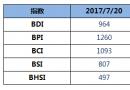 BDI指数八连涨至964点