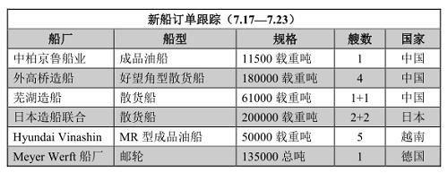 新船订单跟踪(7.17—7.23)