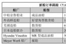 新船订单跟踪(7.17―7.23)