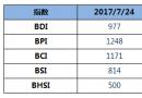 BDI指数周一持平于977点