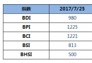 BDI指数11连涨至980点