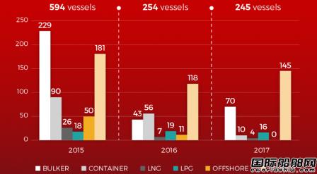 上半年全球新船订单略减海工船一单未接