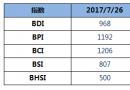 BDI指数周三下跌12点至968点