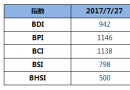 BDI指数周四大跌26点至942点