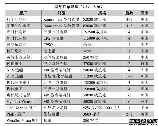 新船订单跟踪(7.24—7.30)