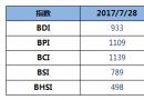 BDI指数三连跌至933点