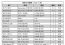 新船订单跟踪(7.24―7.30)
